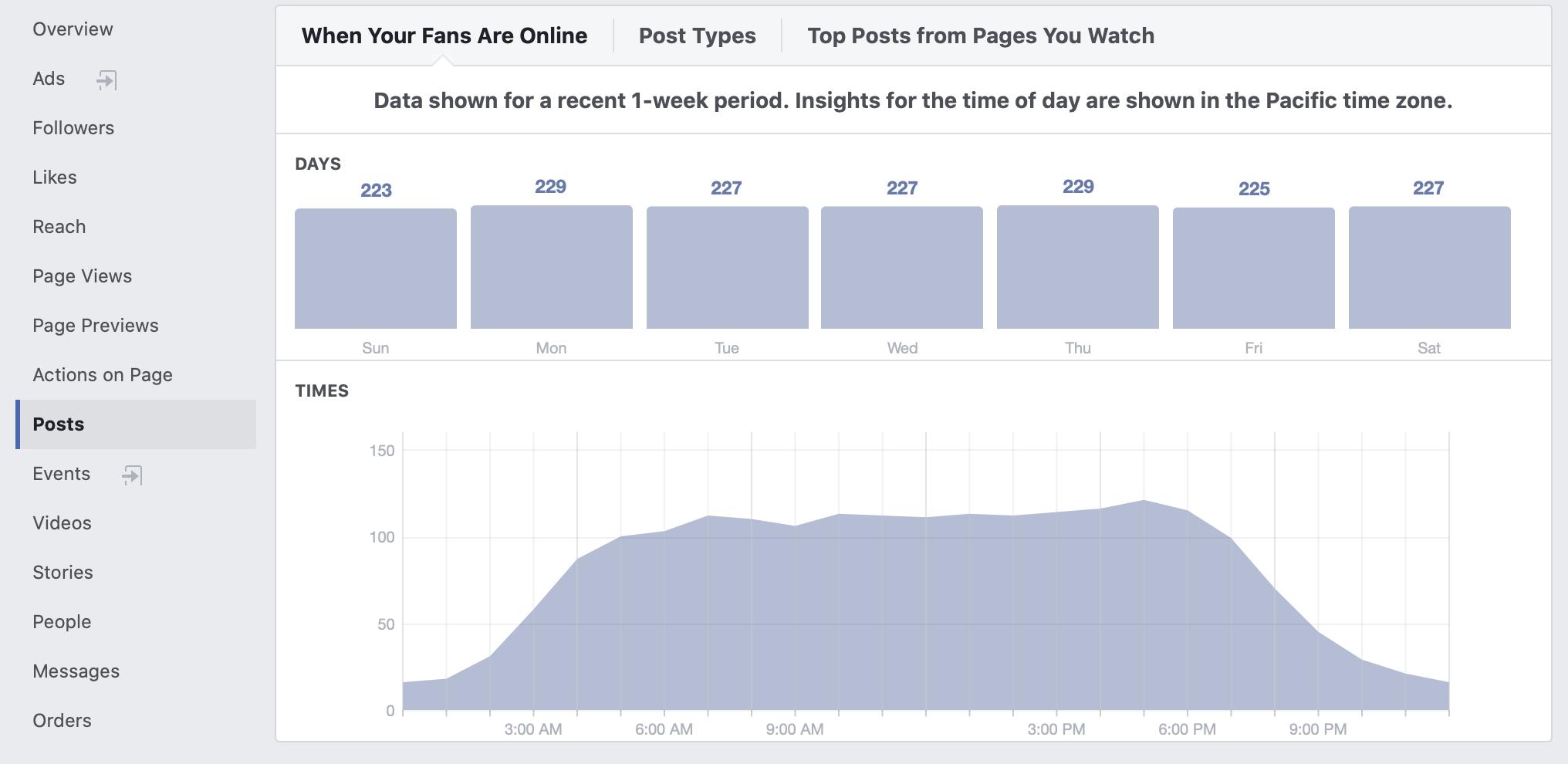 Facebook Post Information